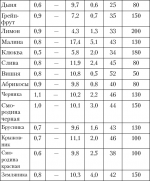 В 100 гр рыбы сколько белка – Таблицы содержания белков ижиров вразных видах продуктов