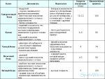 Главные аминокислоты – Список аминокислот — SportWiki энциклопедия