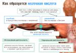 Как выгнать молочную кислоту из мышц – Как убрать молочную кислоту из мышц