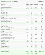Расчет белка на кг веса – Количество белка на кг веса