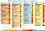 Самые менее калорийные продукты – Низкокалорийные продукты для похудения: список и таблица