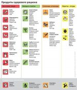 Самые низкокалорийные продукты для похудения список – Низкокалорийные продукты для похудения — таблица: рацион питания и блюда