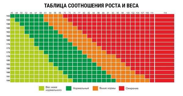 Нормальный вес при росте 163 девушка сайты для фотографов украина