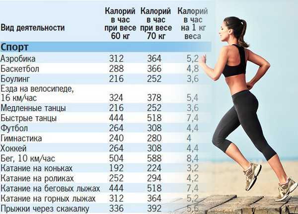 сколько калорий надо сжечь для похудения